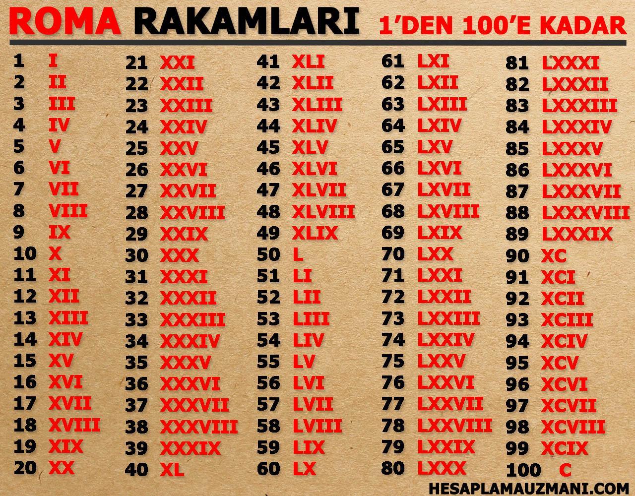 roma rakamları